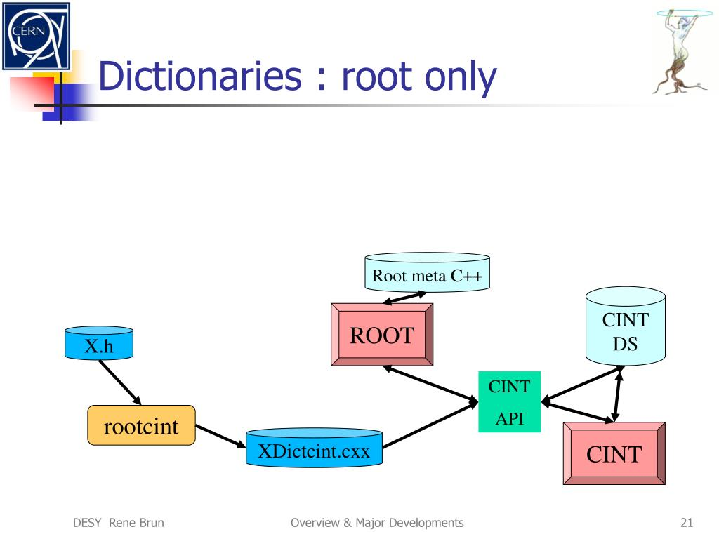 Dictionaries : root only