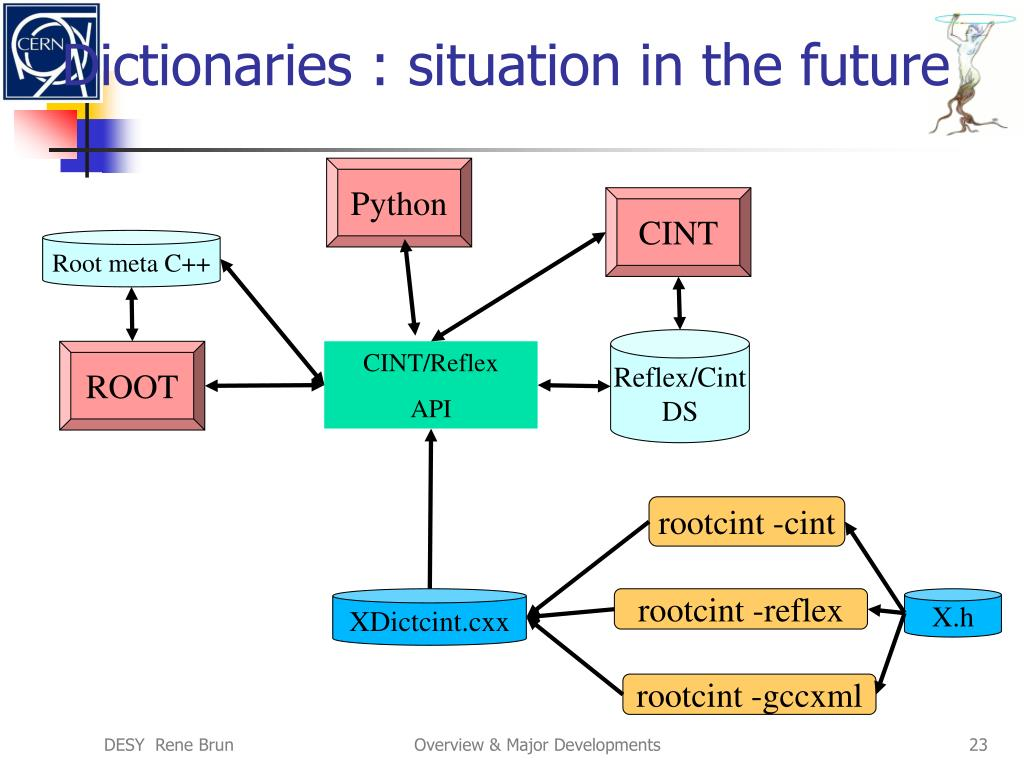 Dictionaries : situation in the future