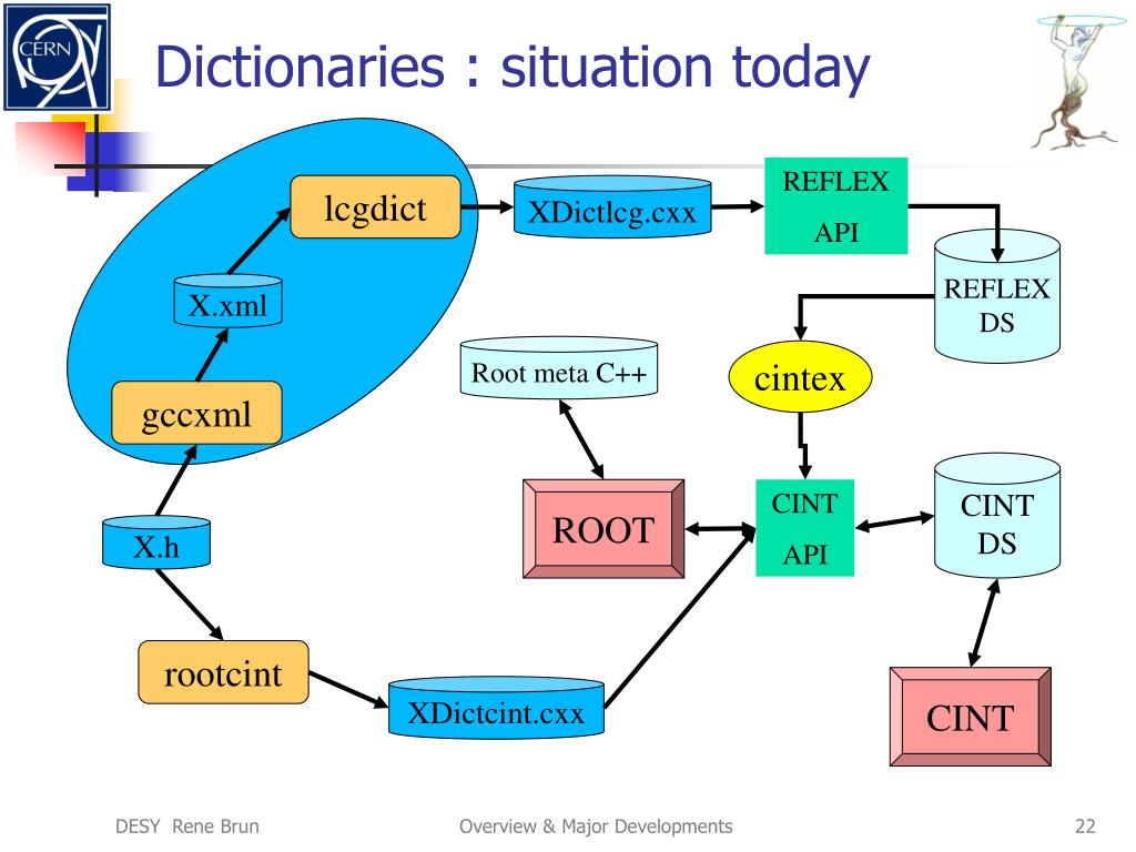 Dictionaries : situation today
