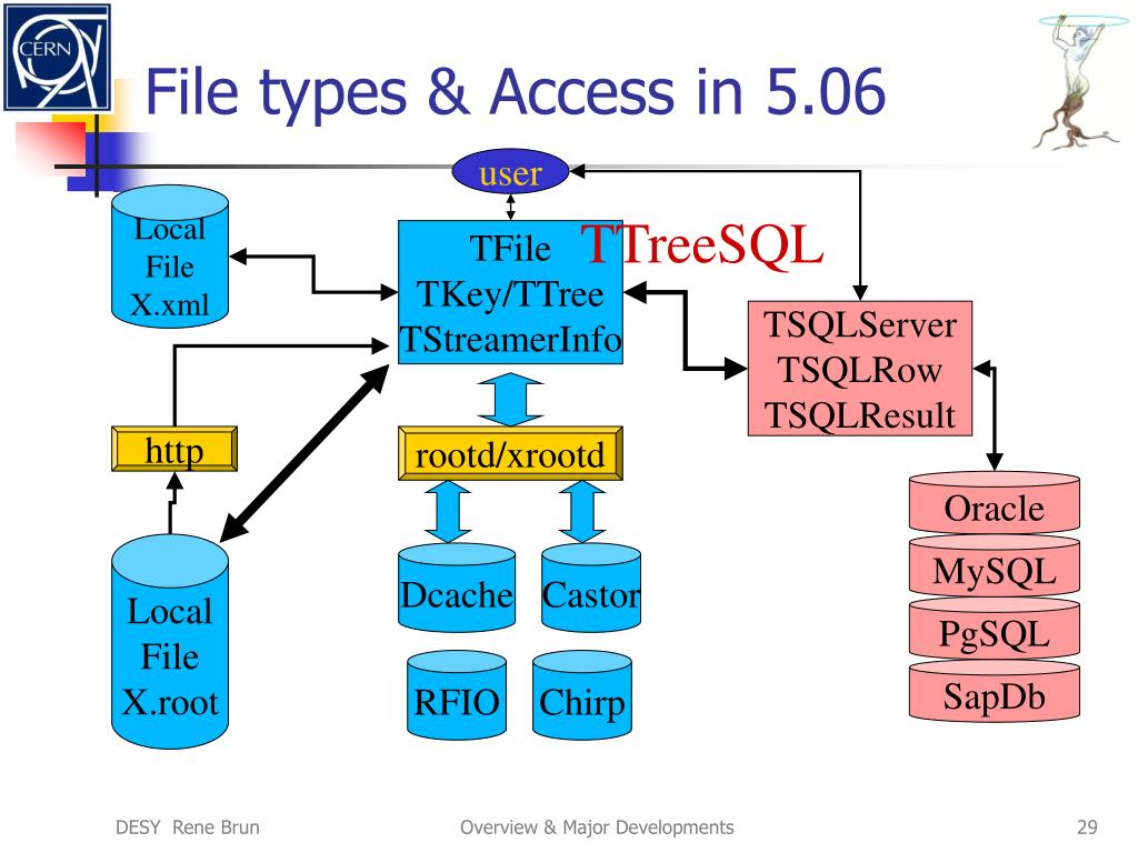 File types & Access in 5.06