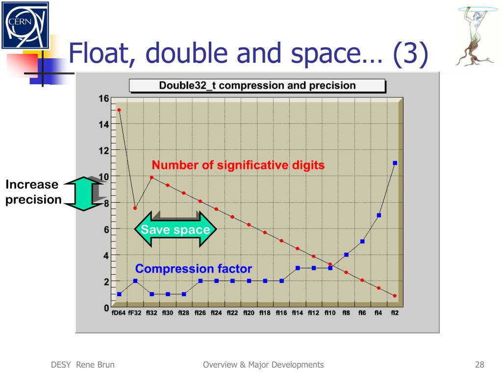 Float, double and space… (3)