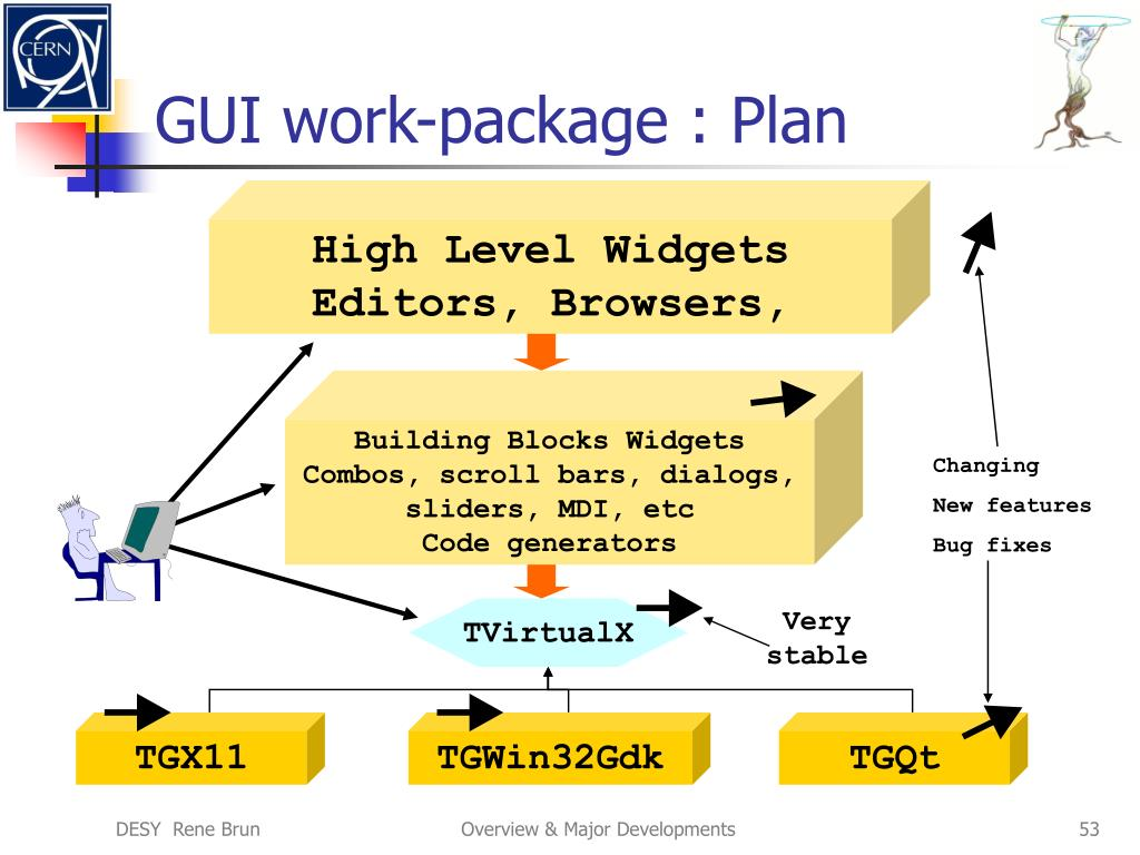 GUI work-package : Plan