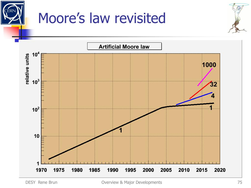 Moore's law revisited