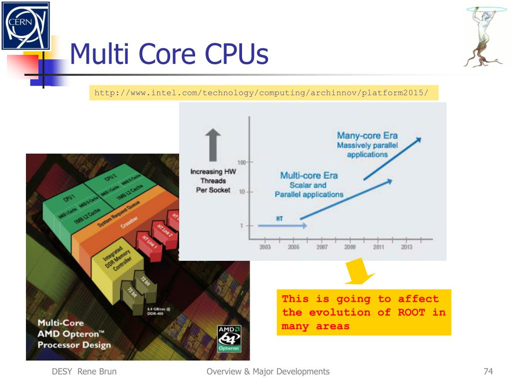 Multi Core CPUs