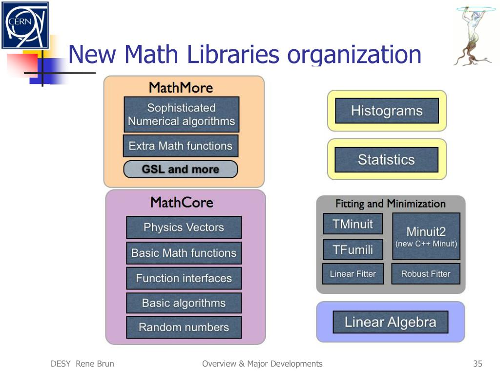New Math Libraries organization