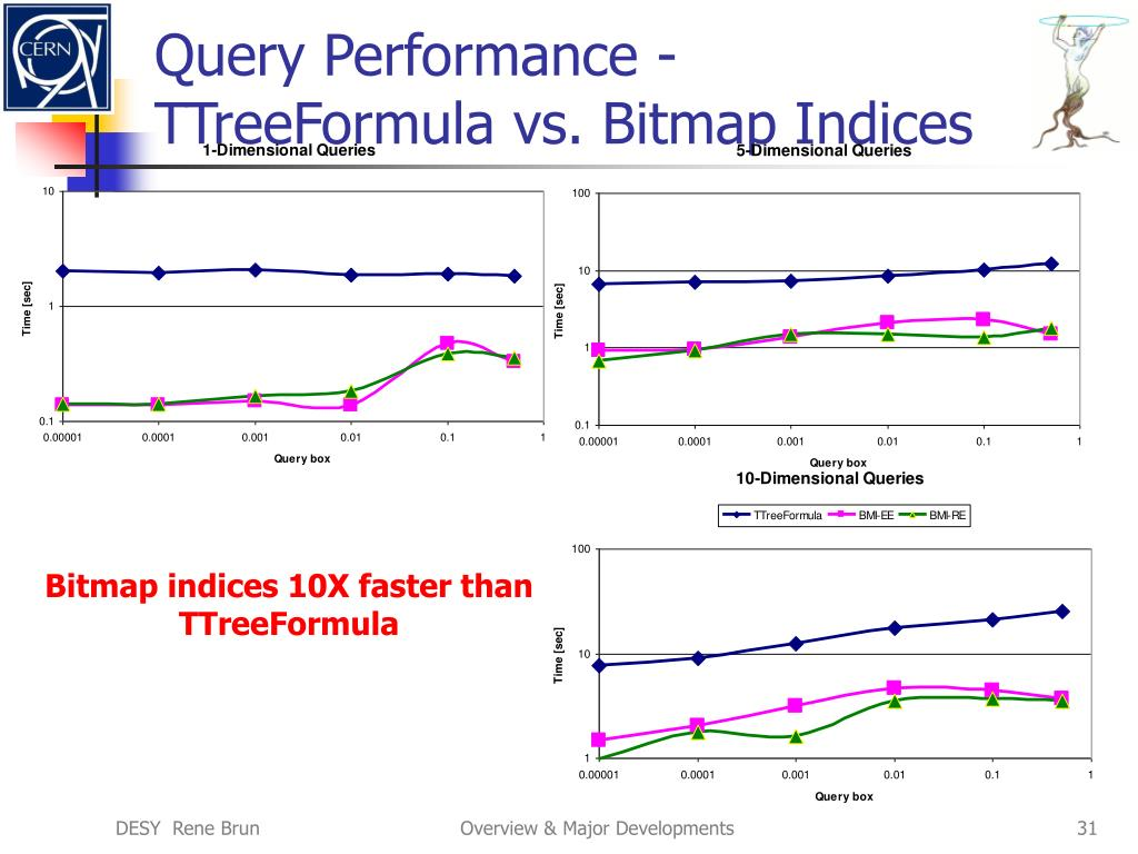 Query Performance -