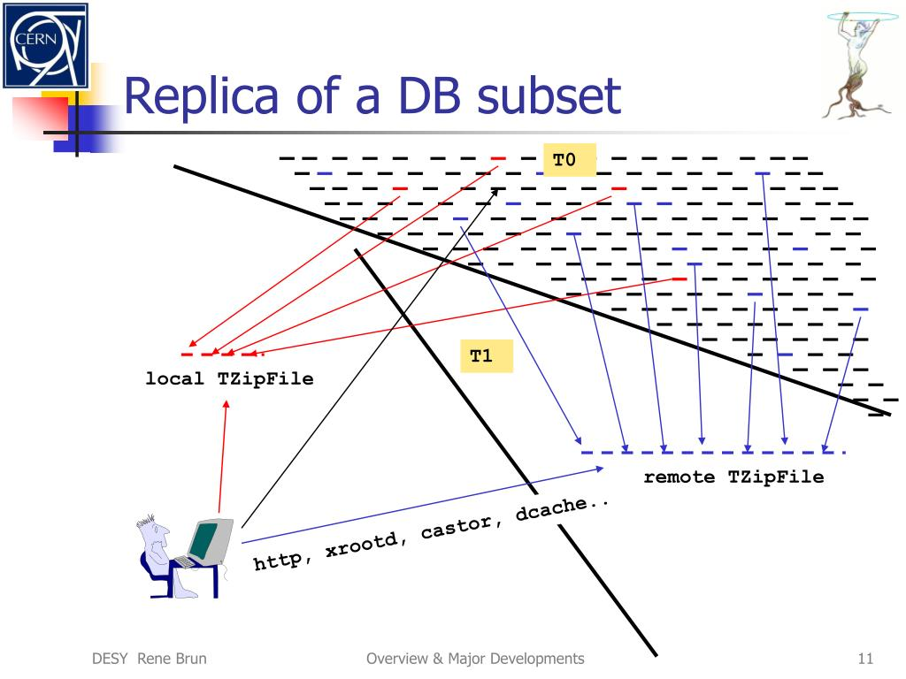 Replica of a DB subset