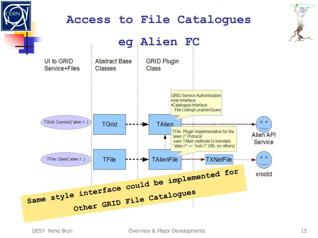 Access to File Catalogues