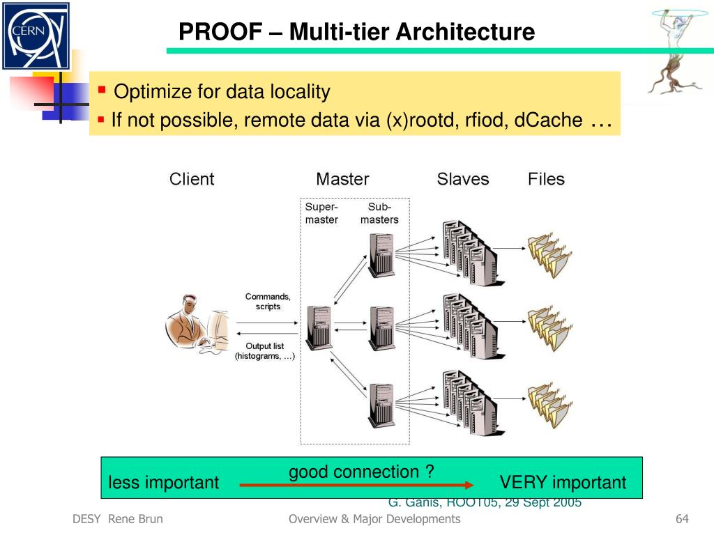 PROOF – Multi-tier Architecture