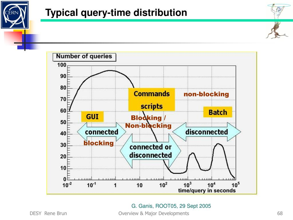 Typical query-time distribution