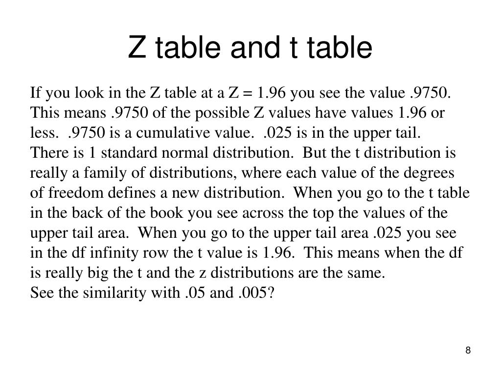 Z table and t table