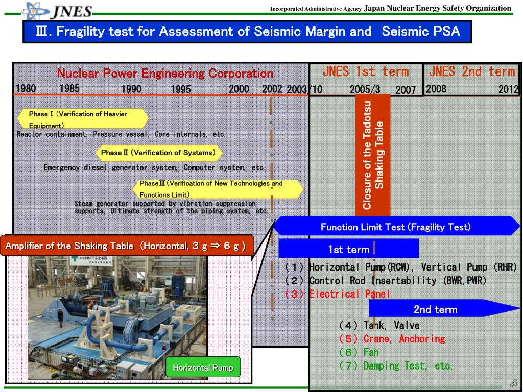 Ⅲ. Fragility test for Assessment of Seismic Margin and