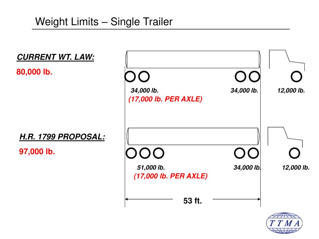 Weight Limits – Single Trailer