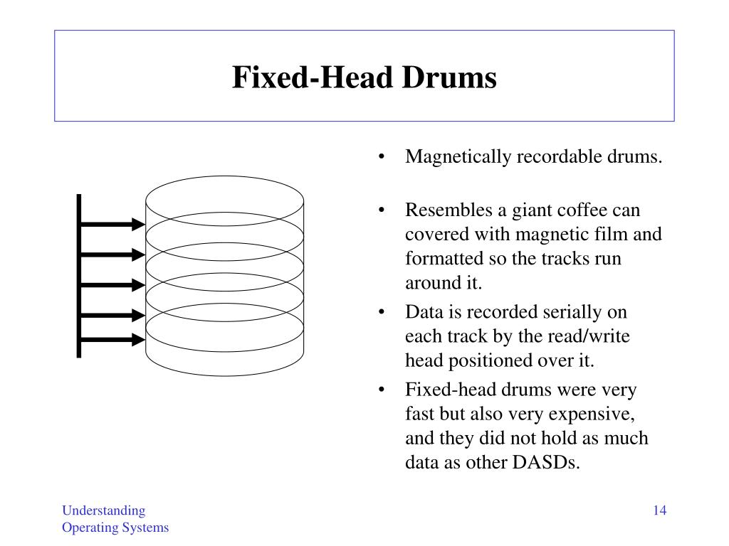 Fixed-Head Drums