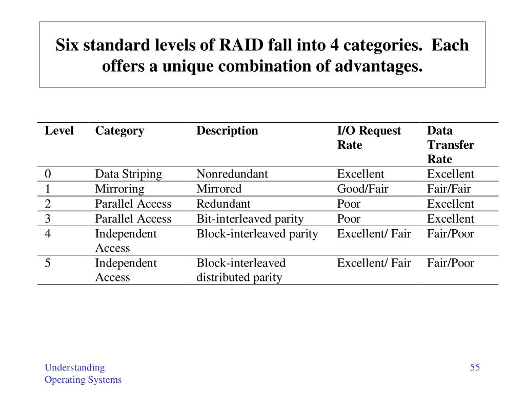 Six standard levels of RAID fall into 4 categories.  Each offers a unique combination of advantages.