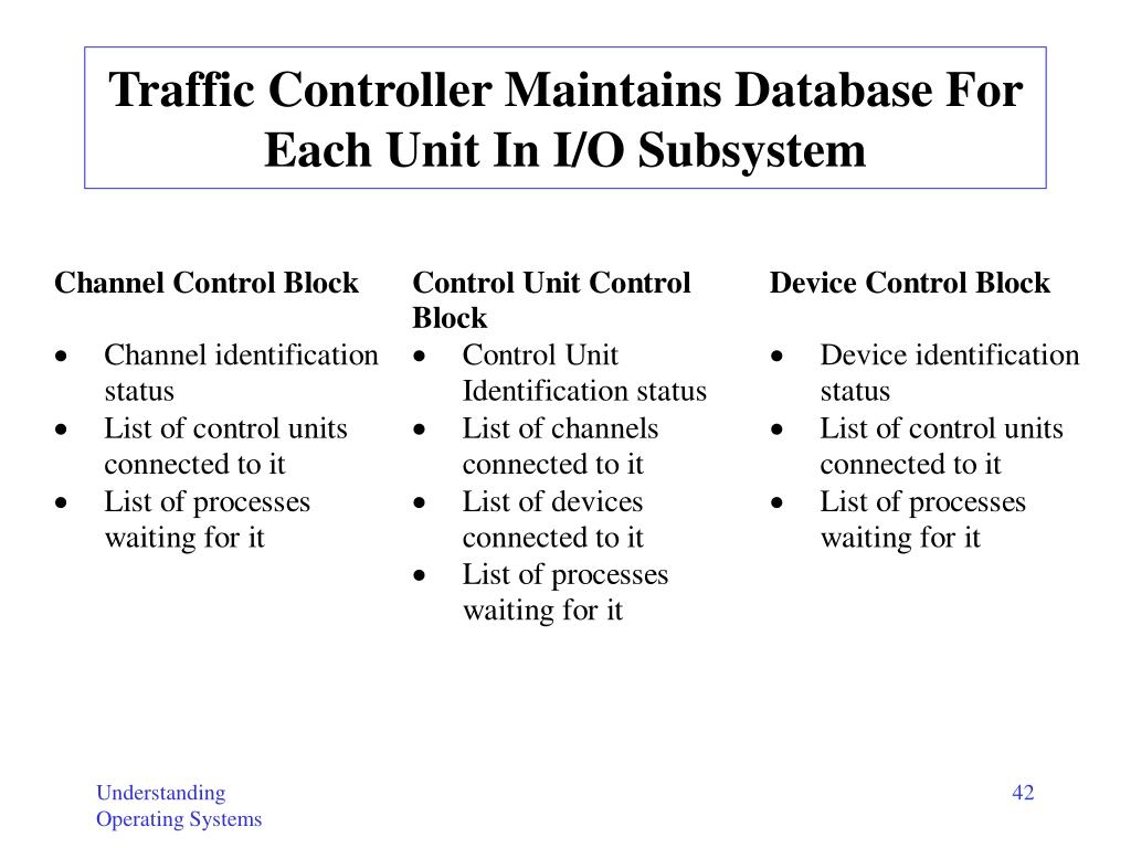 Traffic Controller Maintains Database For Each Unit In I/O Subsystem