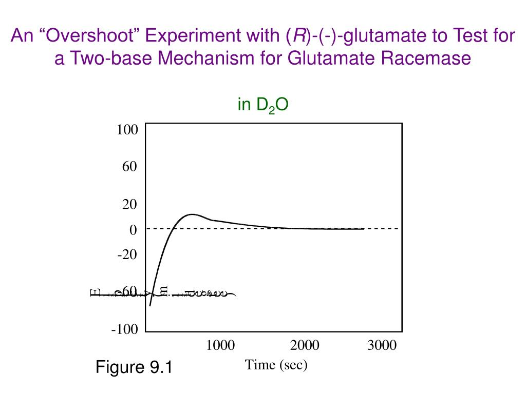 """An """"Overshoot"""" Experiment with ("""