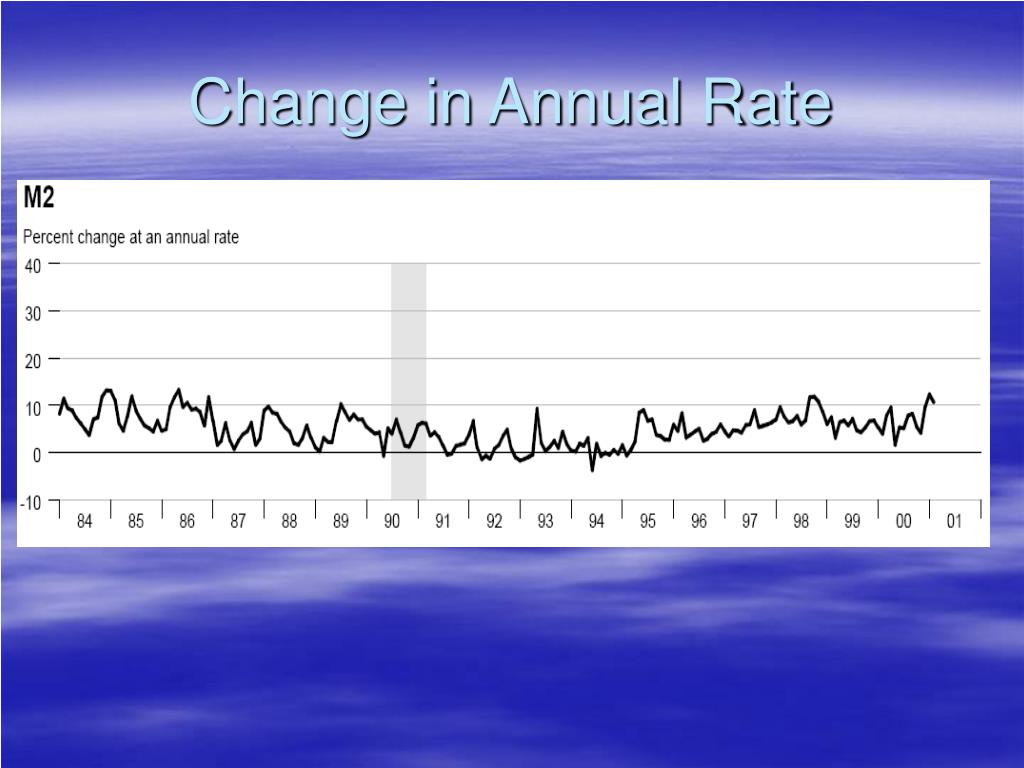 Change in Annual Rate