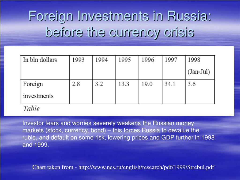 Foreign Investments in Russia: before the currency crisis