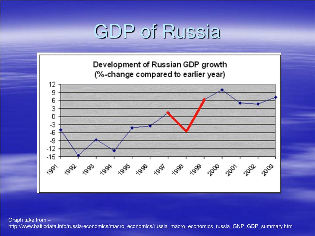 GDP of Russia
