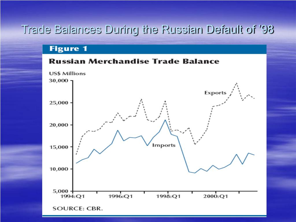 Trade Balances During the Russian Default of '98