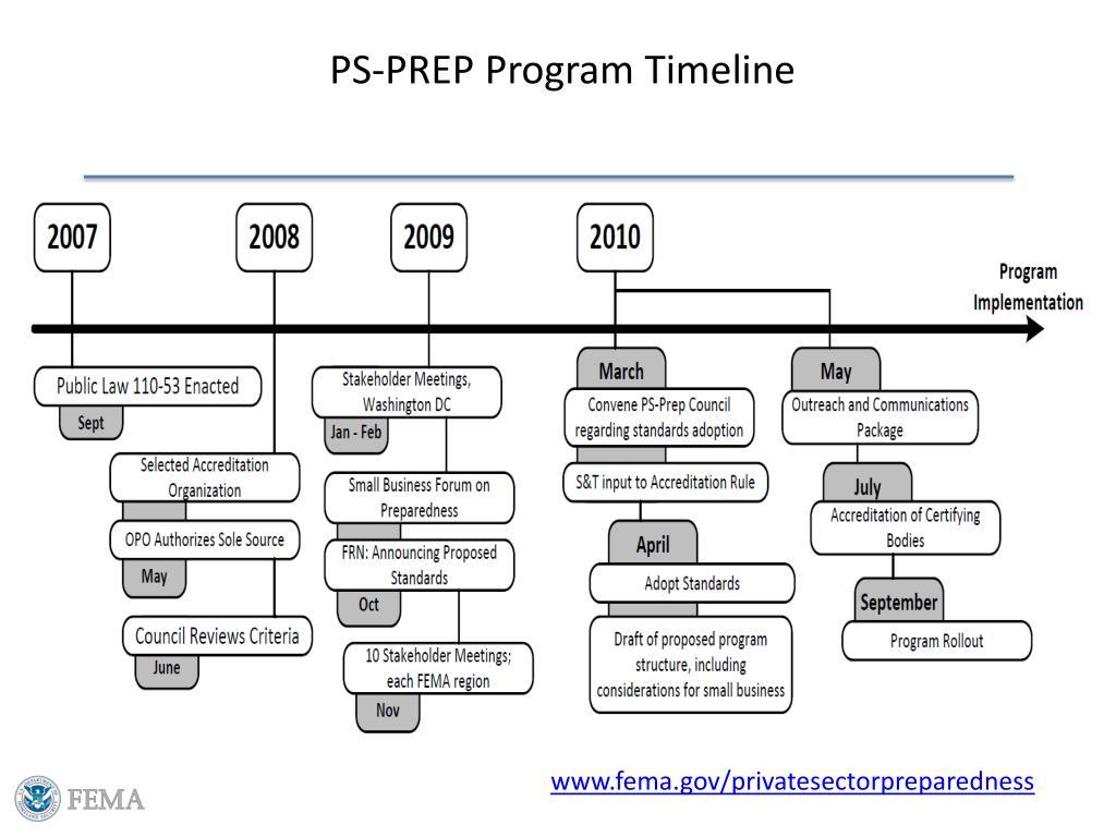 PS-PREP Program Timeline