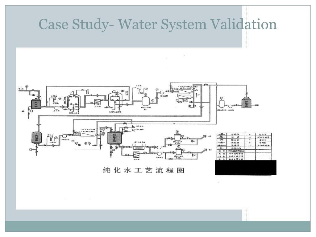 Case Study- Water System Validation