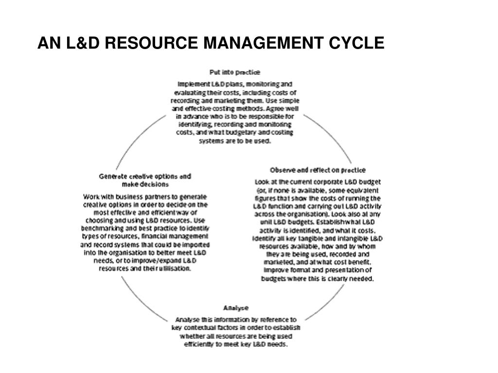 AN L&D RESOURCE MANAGEMENT CYCLE