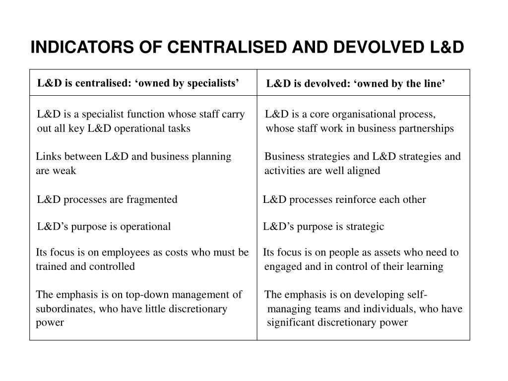 INDICATORS OF CENTRALISED AND DEVOLVED L&D