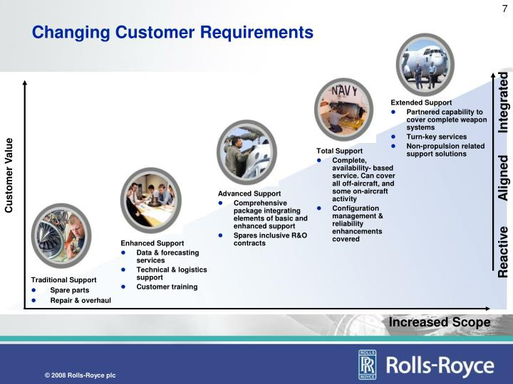 Changing Customer Requirements