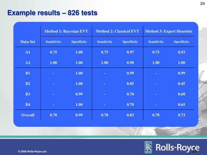 Example results – 826 tests