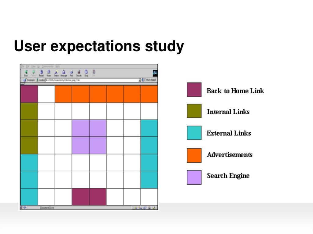 User expectations study