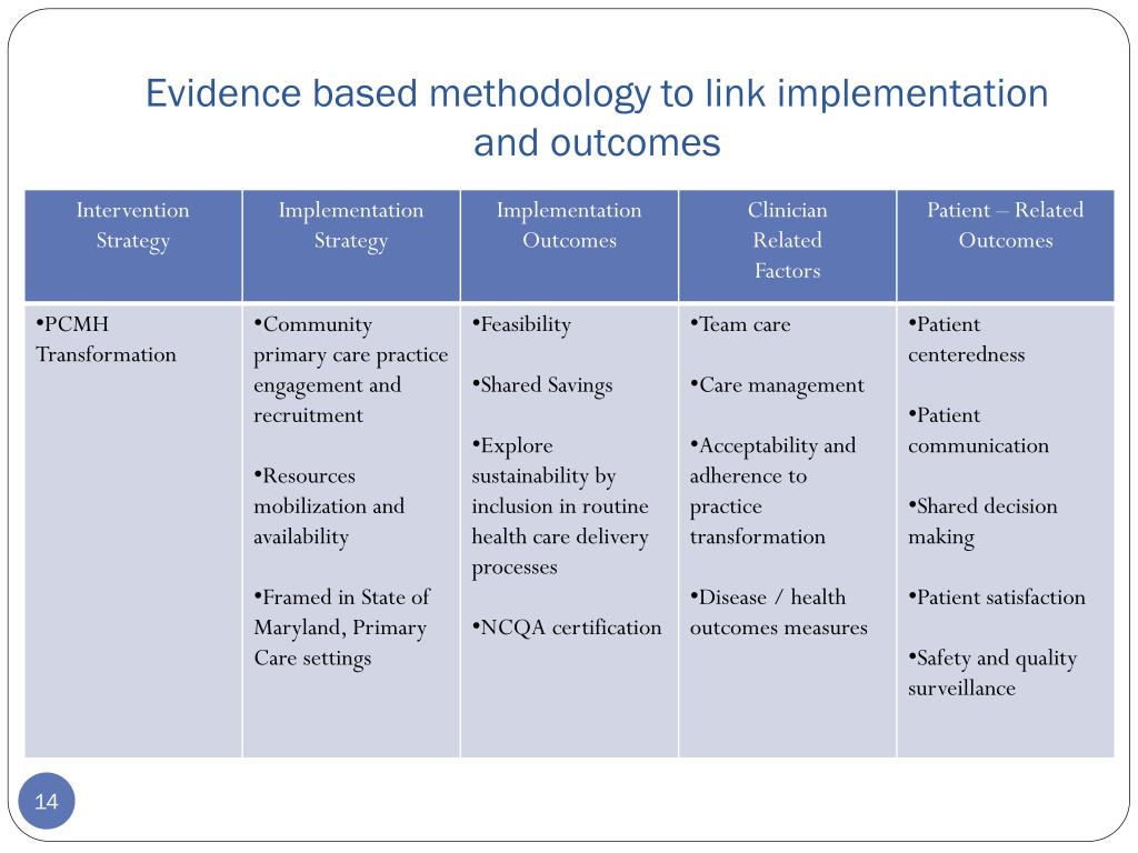 Evidence based methodology to link implementation and outcomes