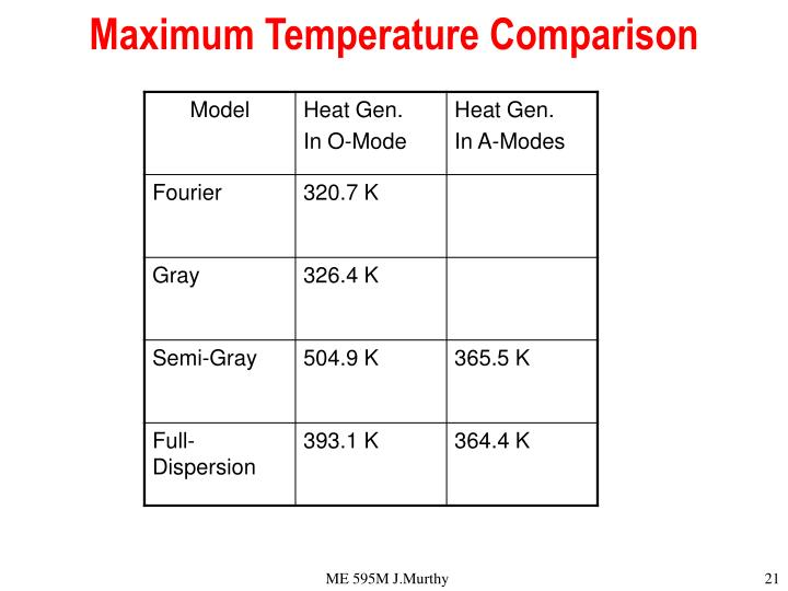 Maximum Temperature Comparison