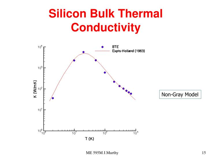 Silicon Bulk Thermal Conductivity