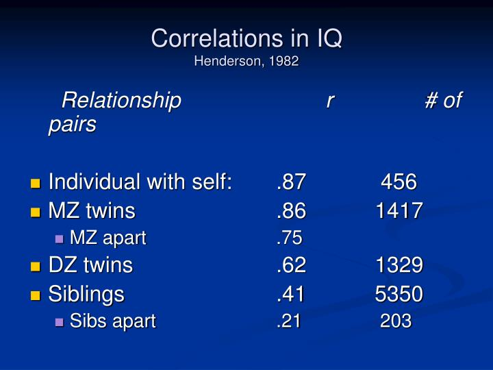 Correlations in IQ