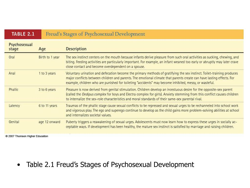 freuds psychosexual stages essay