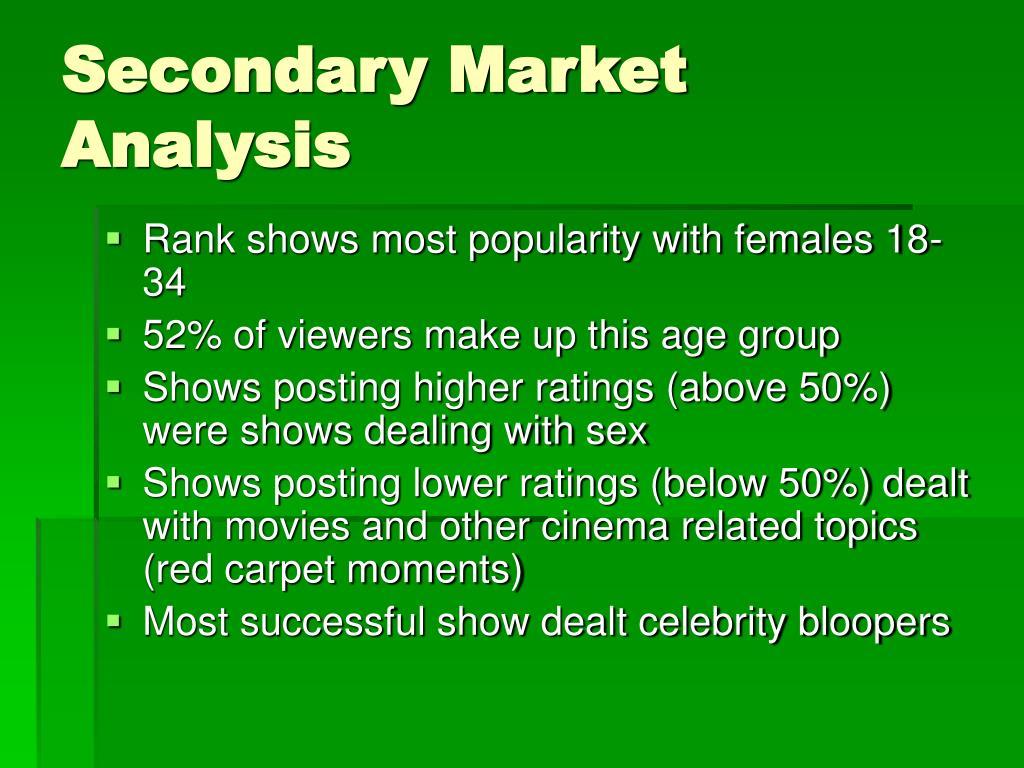 Secondary Market Analysis