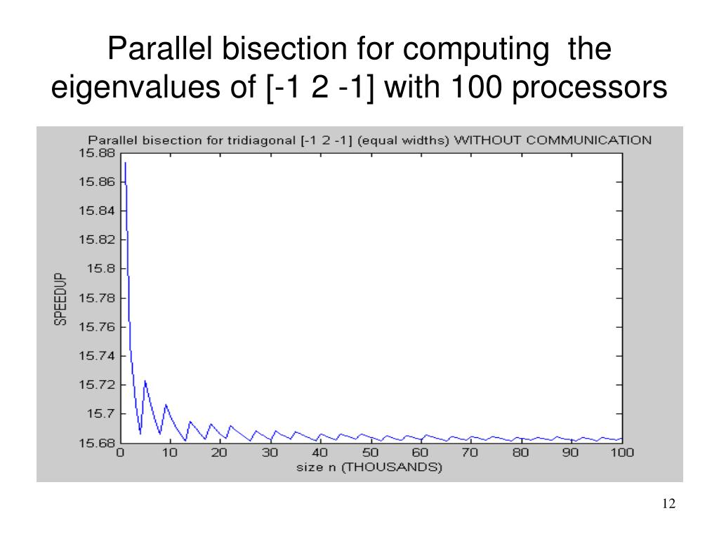Parallel bisection for computing  the eigenvalues of [-1 2 -1] with 100 processors