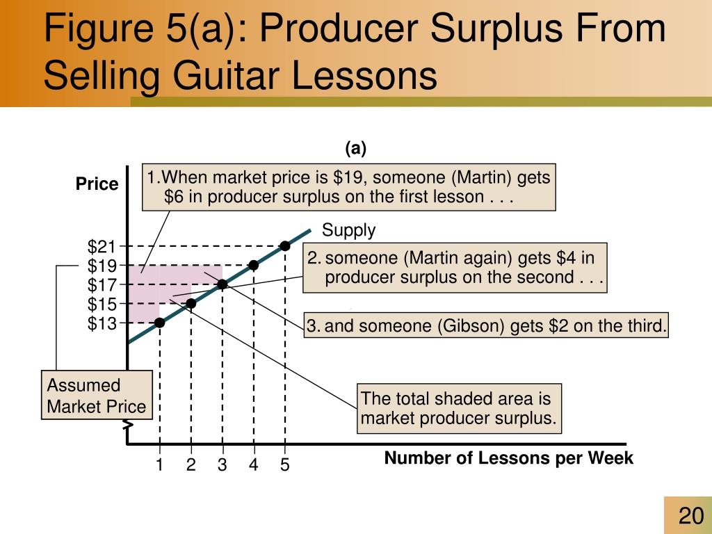 1.When market price is $19, someone (Martin) gets $6 in producer surplus on the first lesson . . .