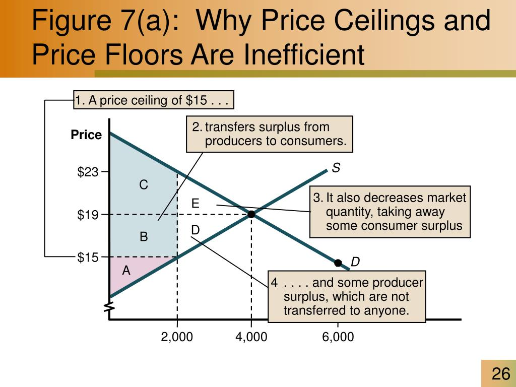 1. A price ceiling of $15 . . .