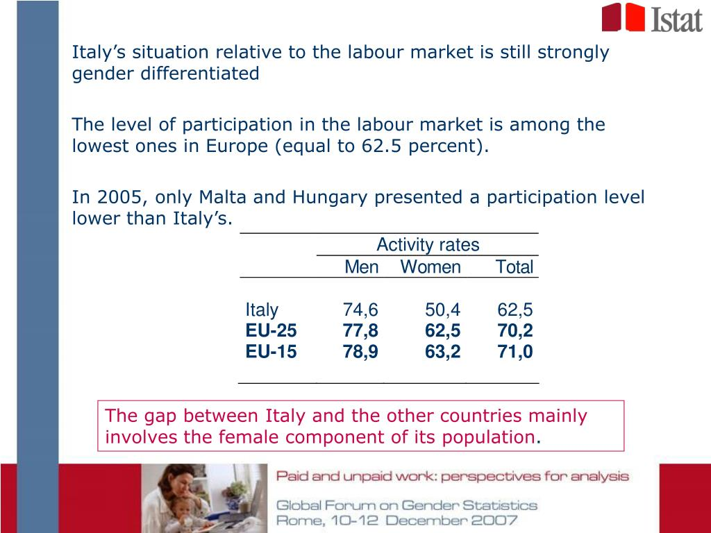 Italy's situation relative to the labour market is still strongly gender differentiated
