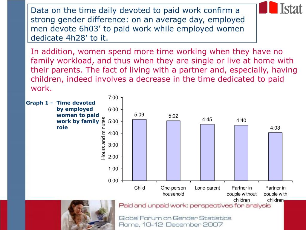 Data on the time daily devoted to paid work confirm a strong gender difference: on an average day, employed men devote 6h03' to paid work while employed women dedicate 4h28' to it.