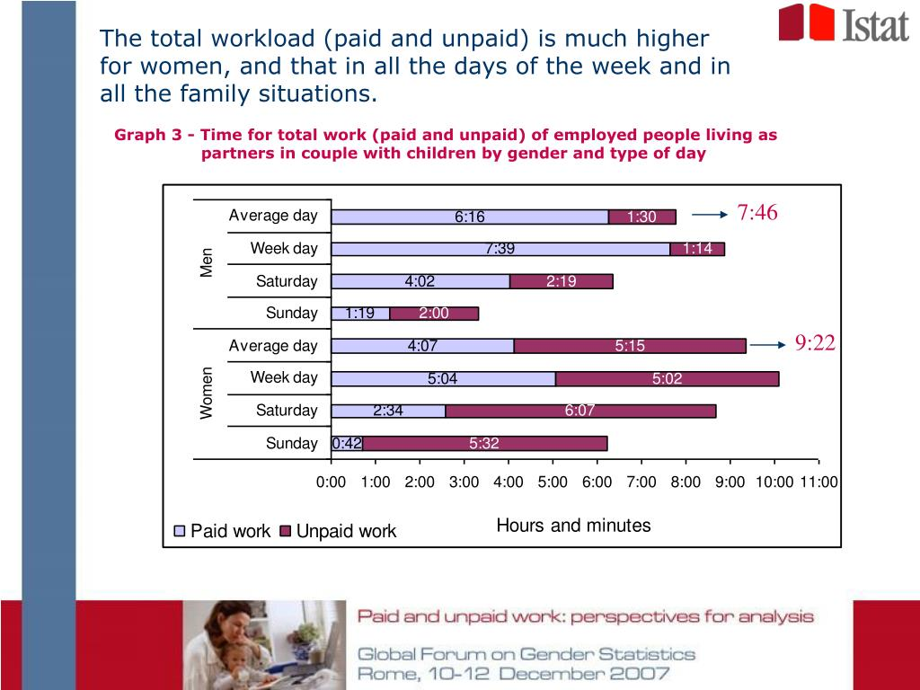 The total workload (paid and unpaid) is much higher for women, and that in all the days of the week and in all the family situations.