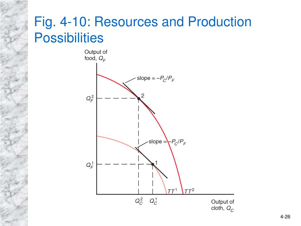 Fig. 4-10: Resources and Production Possibilities