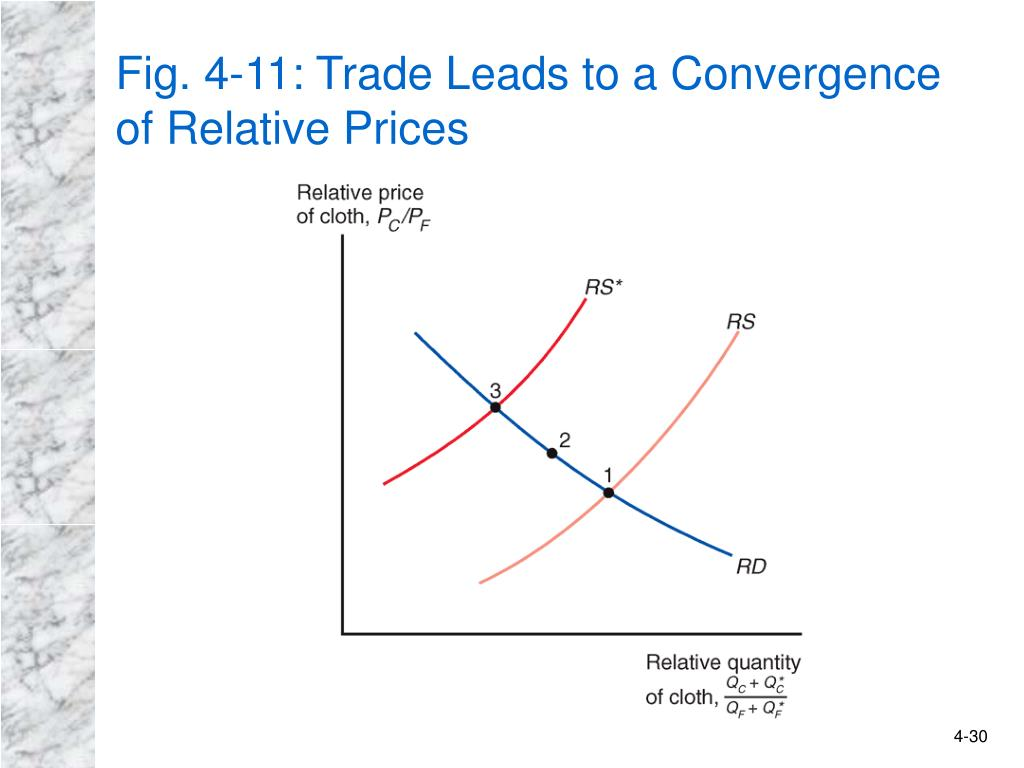 Fig. 4-11: Trade Leads to a Convergence of Relative Prices