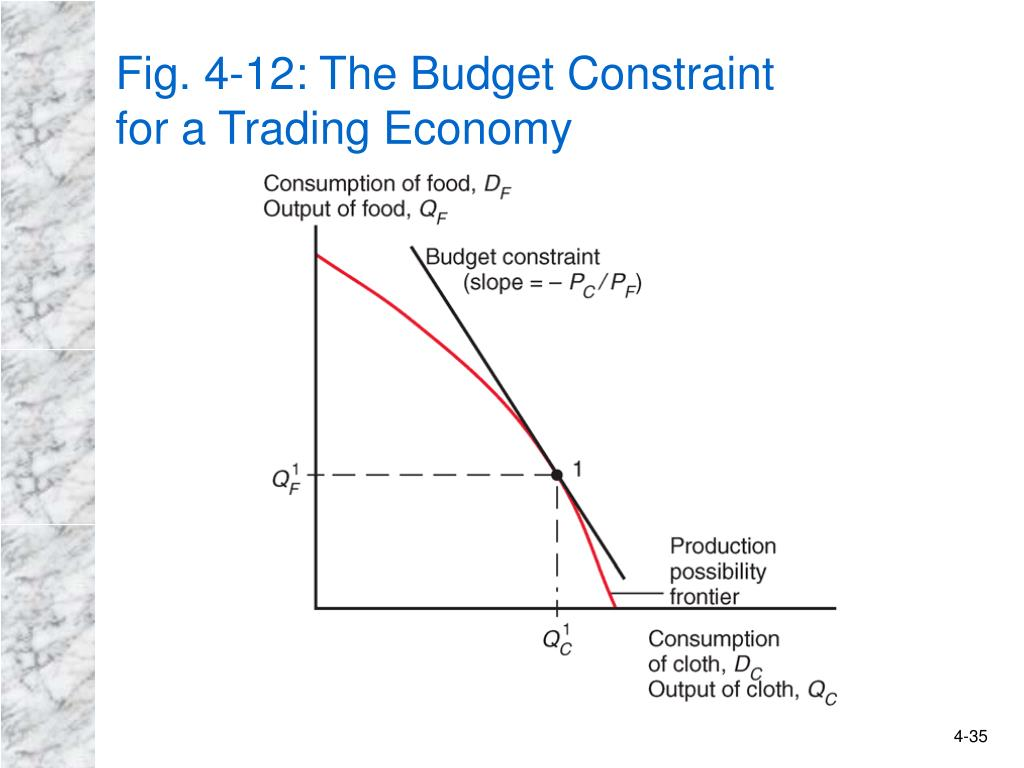 Fig. 4-12: The Budget Constraint