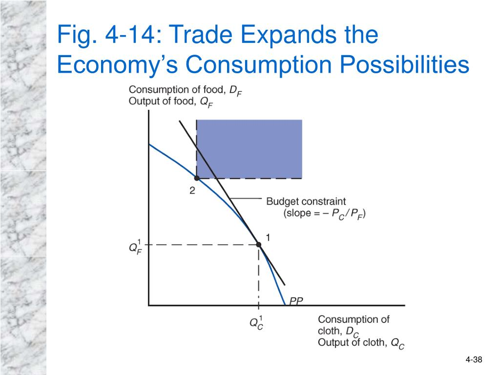Fig. 4-14: Trade Expands the Economy's Consumption Possibilities