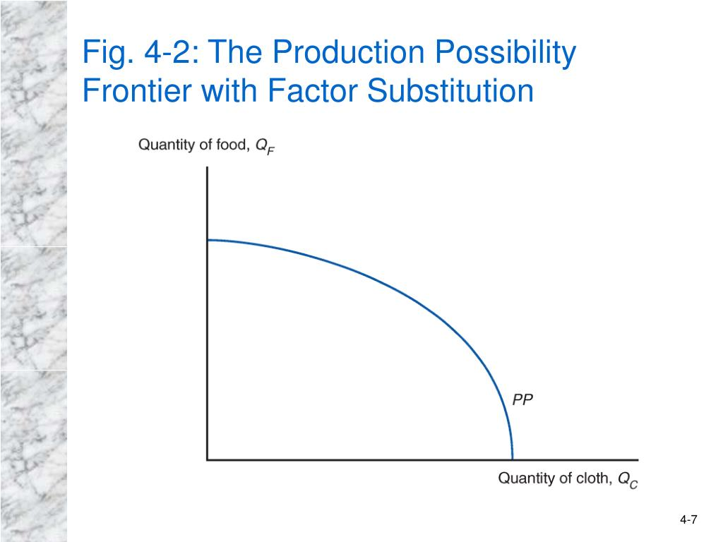 Fig. 4-2: The Production Possibility
