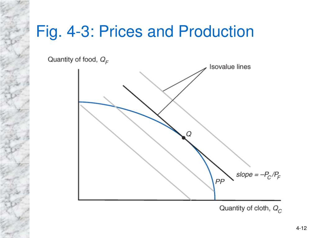 Fig. 4-3: Prices and Production